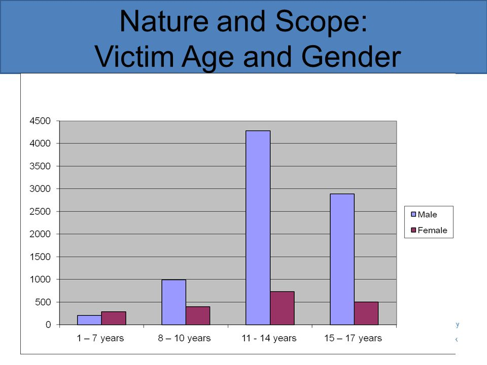 Nature and Scope: Victim Age and Gender