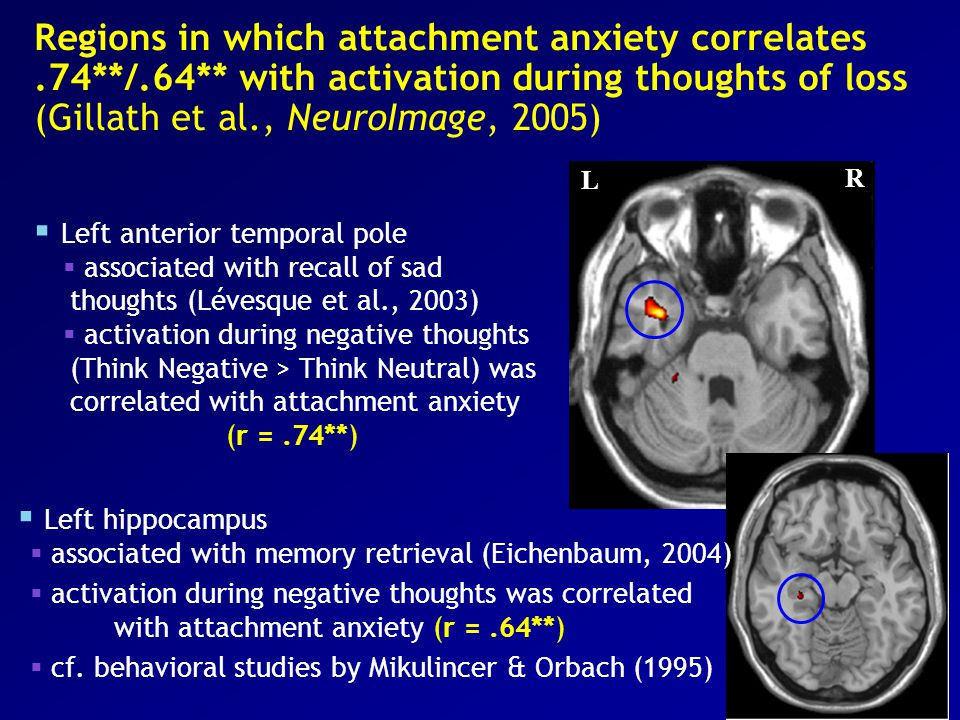 Regions in which attachment anxiety correlates.74**/.64** with activation during thoughts of loss (Gillath et al., NeuroImage, 2005) L R  Left hippocampus  associated with memory retrieval (Eichenbaum, 2004)  activation during negative thoughts was correlated with attachment anxiety (r =.64**)  cf.
