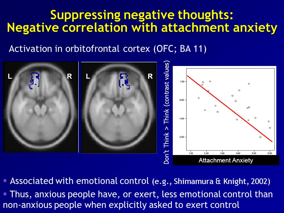 Suppressing negative thoughts: Negative correlation with attachment anxiety  Associated with emotional control (e.g., Shimamura & Knight, 2002)  Thus, anxious people have, or exert, less emotional control than non-anxious people when explicitly asked to exert control RLRL Attachment Anxiety Don't Think > Think (contrast values) Activation in orbitofrontal cortex (OFC; BA 11)