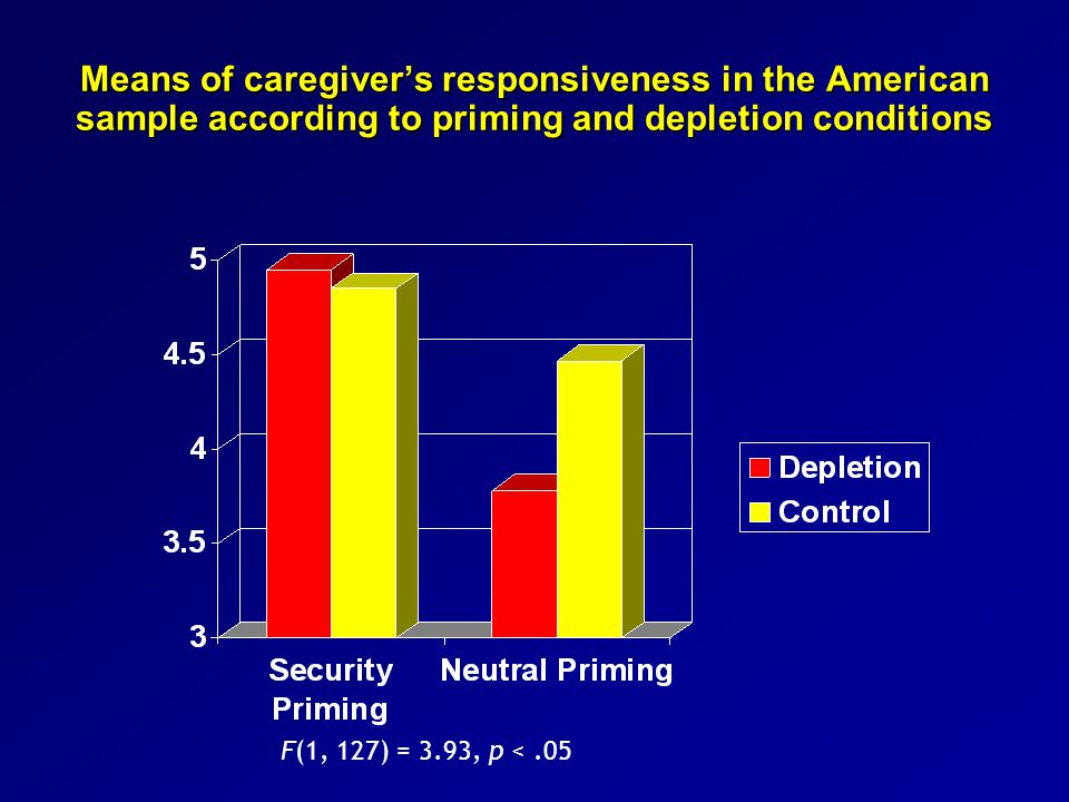 Means of caregiver's responsiveness in the American sample according to priming and depletion conditions F(1, 127) = 3.93, p <.05