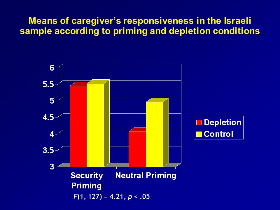 Means of caregiver's responsiveness in the Israeli sample according to priming and depletion conditions F(1, 127) = 4.21, p <.05