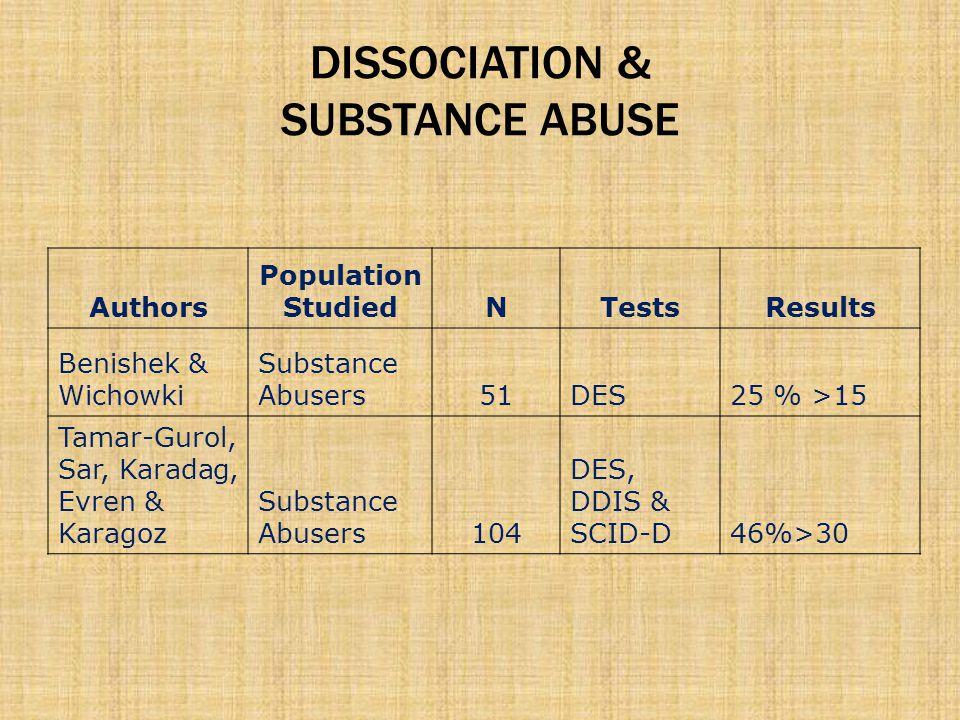 DISSOCIATION & SUBSTANCE ABUSE Authors Population StudiedNTestsResults Benishek & Wichowki Substance Abusers51DES25 % >15 Tamar-Gurol, Sar, Karadag, Evren & Karagoz Substance Abusers104 DES, DDIS & SCID-D46%>30