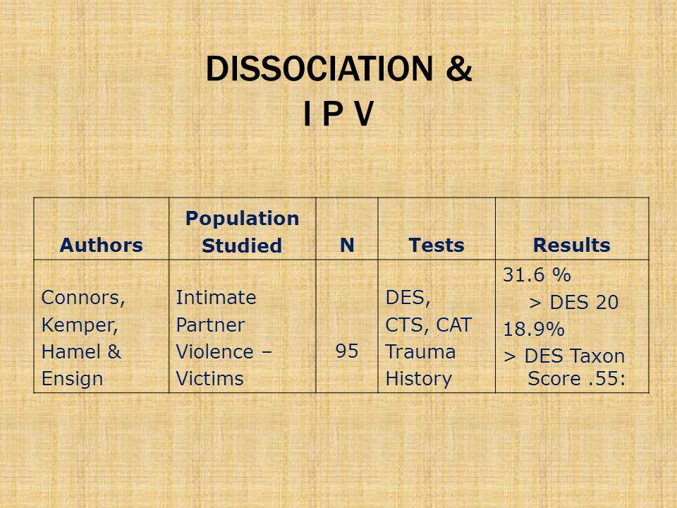 DISSOCIATION & I P V Authors Population StudiedNTestsResults Connors, Kemper, Hamel & Ensign Intimate Partner Violence – Victims 95 DES, CTS, CAT Trauma History 31.6 % > DES 20 18.9% > DES Taxon Score.55: