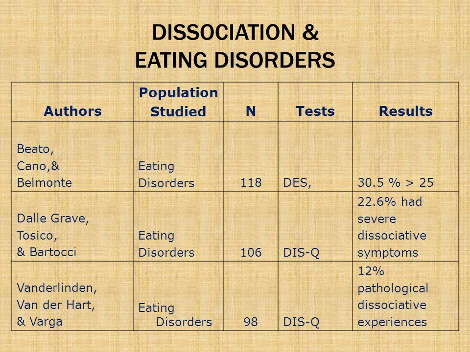 DISSOCIATION & EATING DISORDERS Authors Population StudiedNTestsResults Beato, Cano,& Belmonte Eating Disorders118DES,30.5 % > 25 Dalle Grave, Tosico,