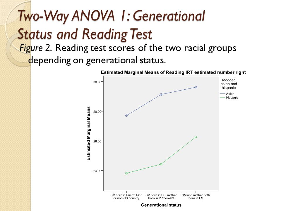 Two-Way ANOVA 1: Generational Status and Reading Test Figure 2.