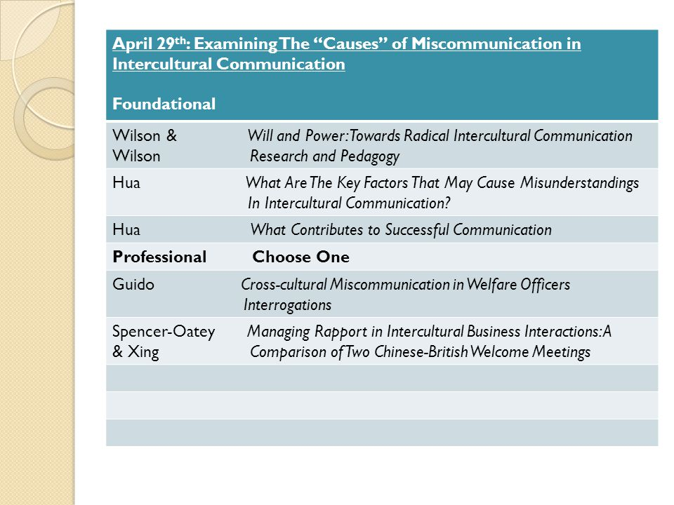 April 29 th : Examining The Causes of Miscommunication in Intercultural Communication Foundational Wilson & Will and Power: Towards Radical Intercultural Communication Wilson Research and Pedagogy Hua What Are The Key Factors That May Cause Misunderstandings In Intercultural Communication.