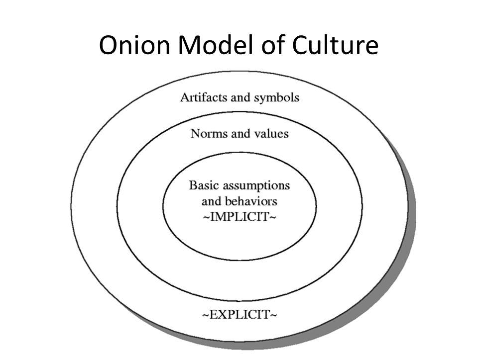 Onion Model of Culture
