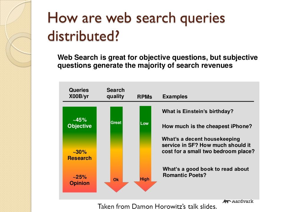 How are web search queries distributed Taken from Damon Horowitz's talk slides.