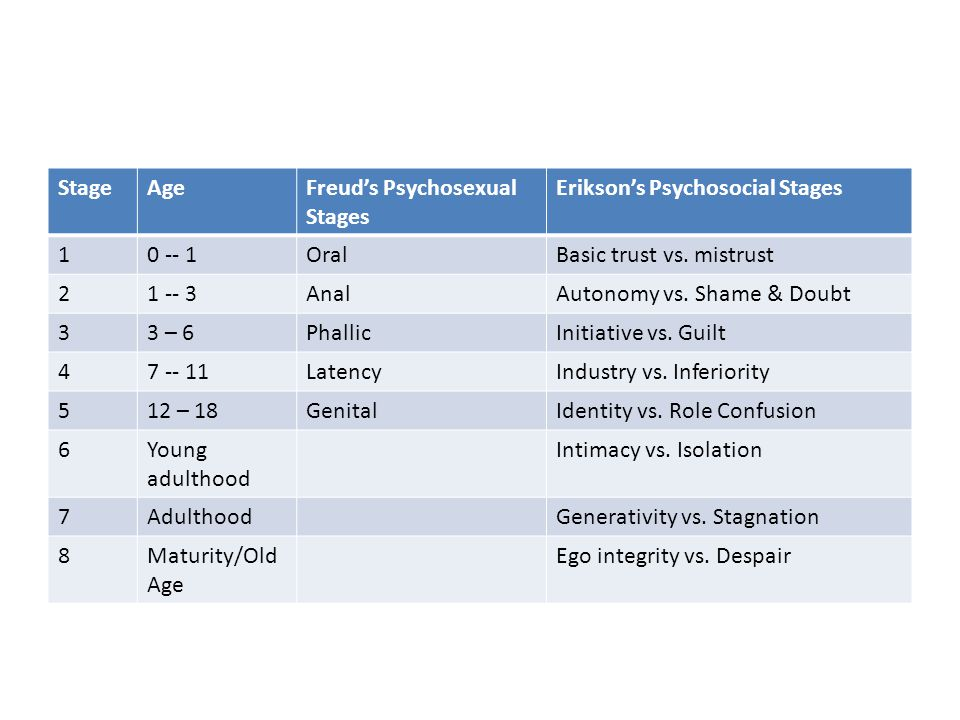 StageAgeFreud's Psychosexual Stages Erikson's Psychosocial Stages 10 -- 1OralBasic trust vs.
