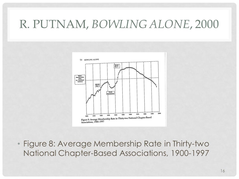 R. PUTNAM, BOWLING ALONE, 2000 Figure 8: Average Membership Rate in Thirty-two National Chapter-Based Associations, 1900-1997 16