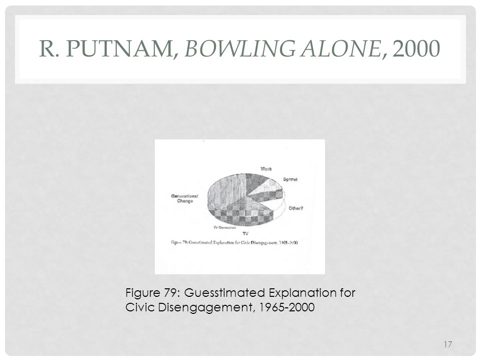 R. PUTNAM, BOWLING ALONE, 2000 Figure 79: Guesstimated Explanation for Civic Disengagement, 1965-2000 17