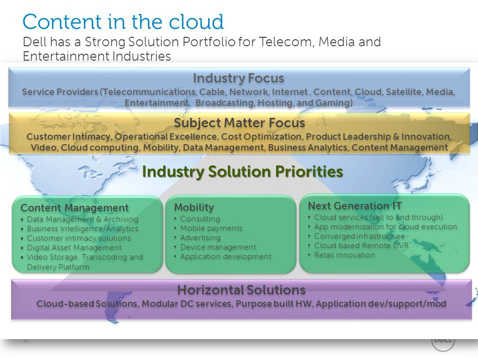 10 Subject Matter Focus Customer Intimacy, Operational Excellence, Cost Optimization, Product Leadership & Innovation, Video, Cloud computing, Mobilit