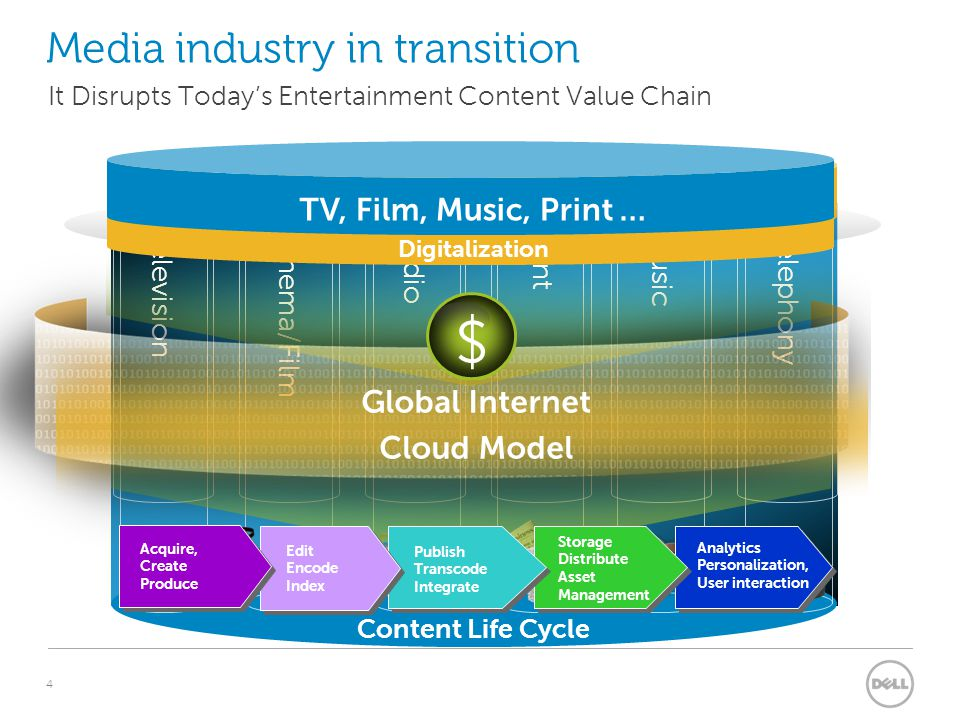 4 Media industry in transition It Disrupts Today's Entertainment Content Value Chain TelevisionCinema/FilmRadioPrintMusicTelephony VideoFilmSoundDataS