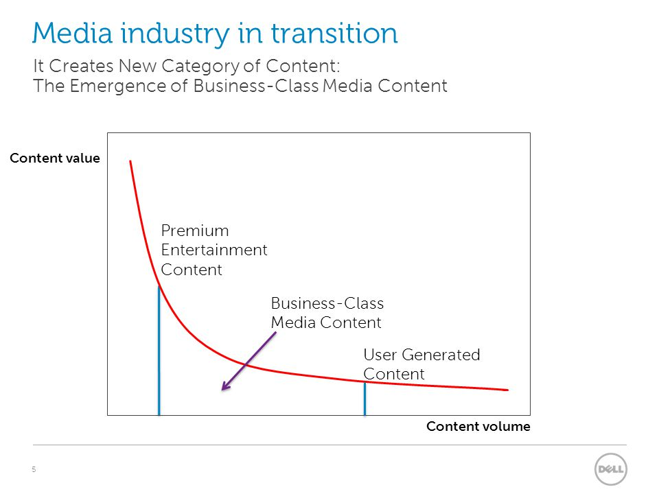 5 Media industry in transition It Creates New Category of Content: The Emergence of Business-Class Media Content Premium Entertainment Content Content