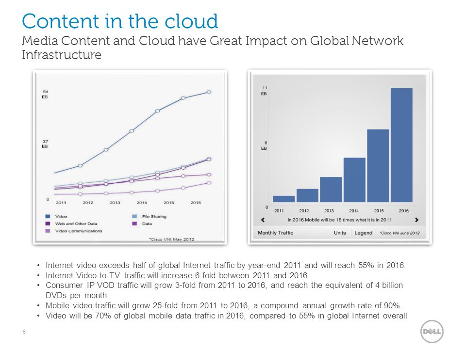 6 Internet video exceeds half of global Internet traffic by year-end 2011 and will reach 55% in 2016. Internet-Video-to-TV traffic will increase 6-fol