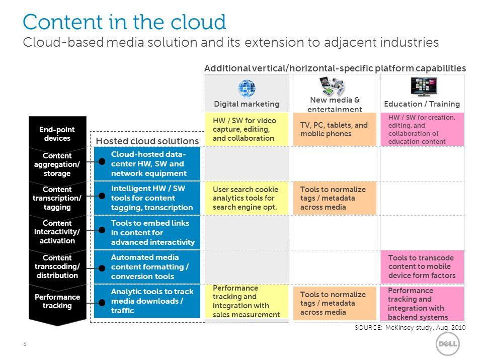 8 SOURCE: McKinsey study, Aug. 2010 Cloud-hosted data- center HW, SW and network equipment Intelligent HW / SW tools for content tagging, transcriptio