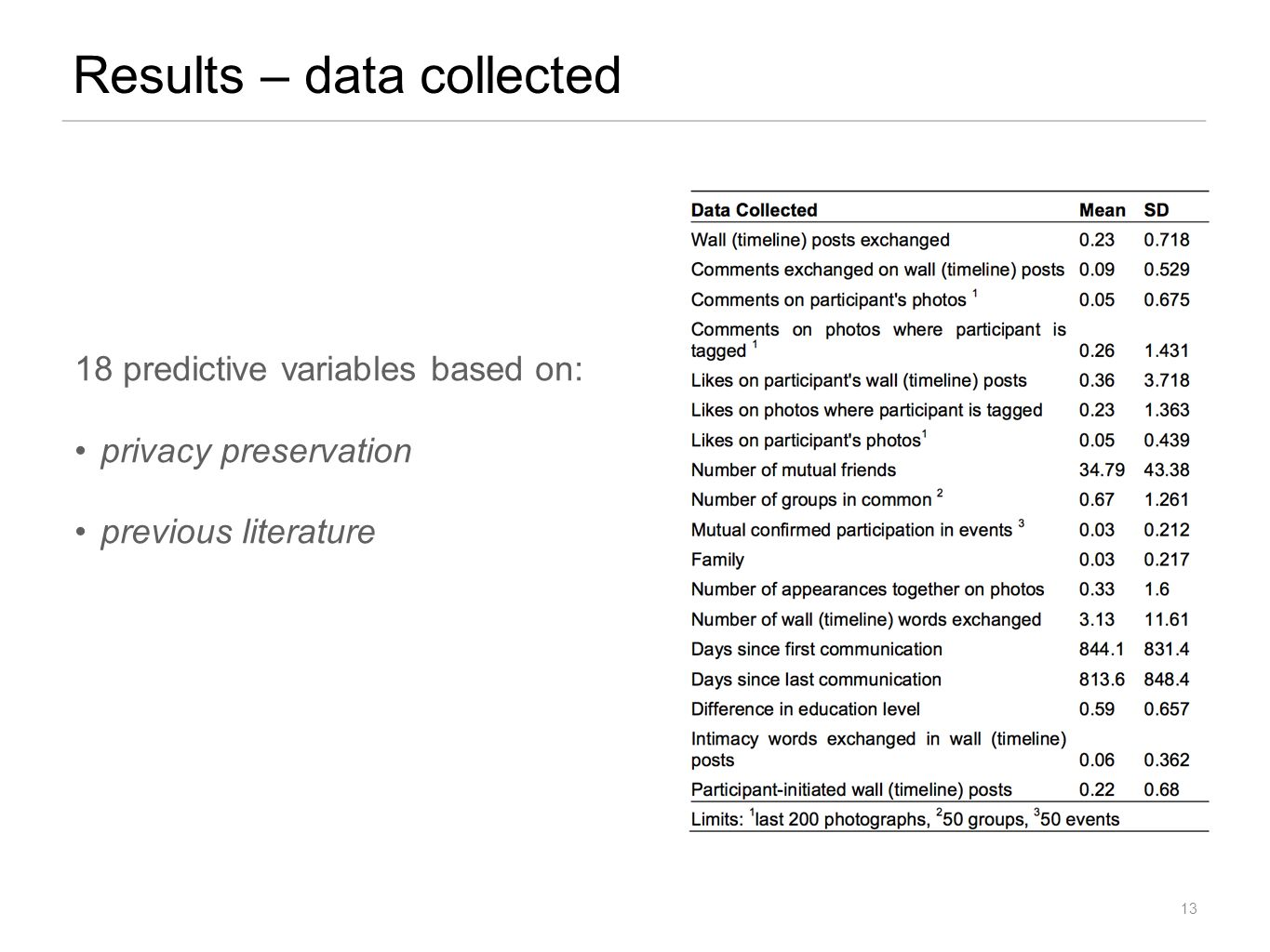 Results – data collected 13 18 predictive variables based on: privacy preservation previous literature