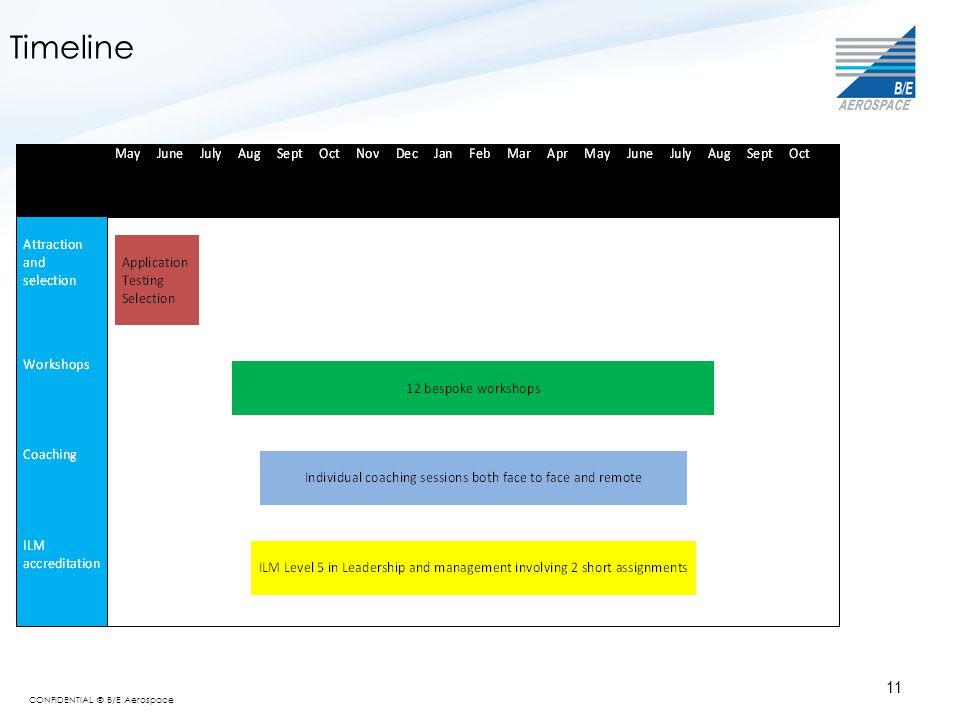 CONFIDENTIAL © B/E Aerospace Timeline 11