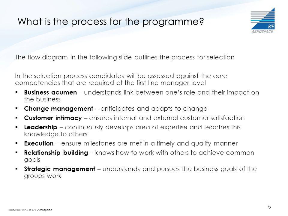 CONFIDENTIAL © B/E Aerospace 6 How do I apply? Process Flow-Selection Process