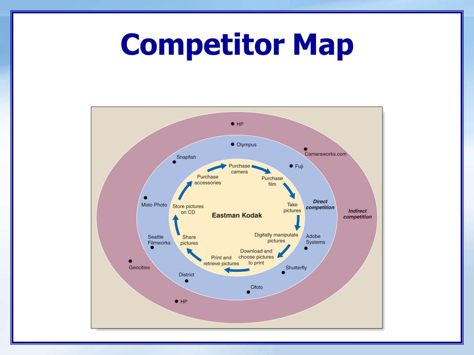 Competitor Analysis Determining competitors' objectives Identifying competitors' strategies  Strategic groups Assessing competitors' strengths and weaknesses  Benchmarking Estimating competitors' reactions Identifying Competitors Assessing Competitors Selecting Competitors to Attack or Avoid Steps in the Process: