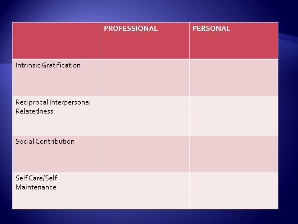 PROFESSIONALPERSONAL Intrinsic Gratification Reciprocal Interpersonal Relatedness Social Contribution Self Care/Self Maintenance