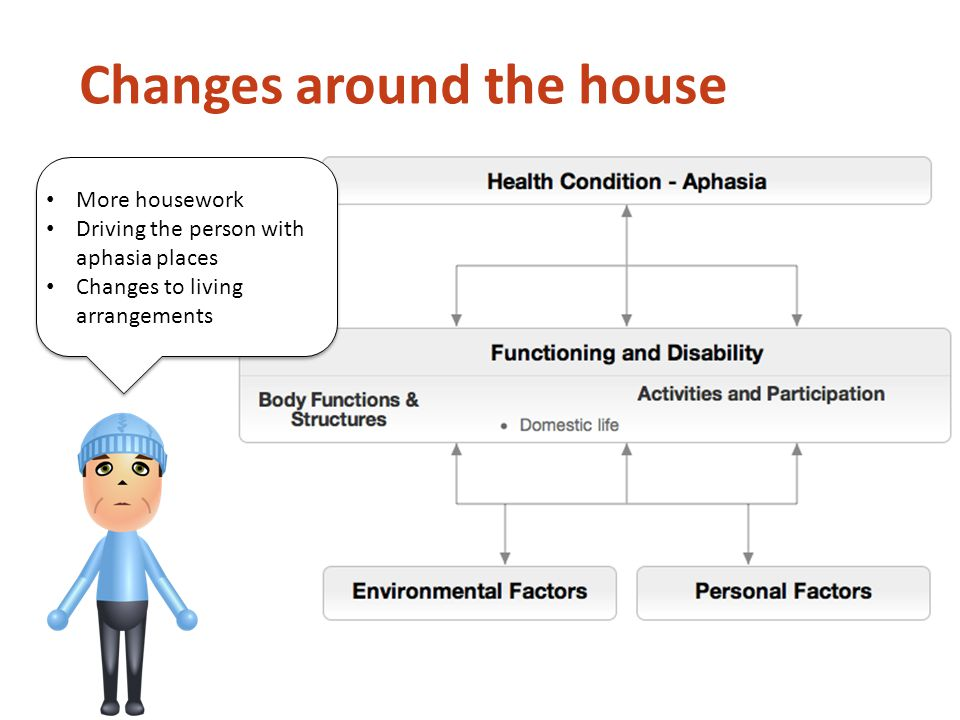 Changes around the house More housework Driving the person with aphasia places Changes to living arrangements More housework Driving the person with aphasia places Changes to living arrangements