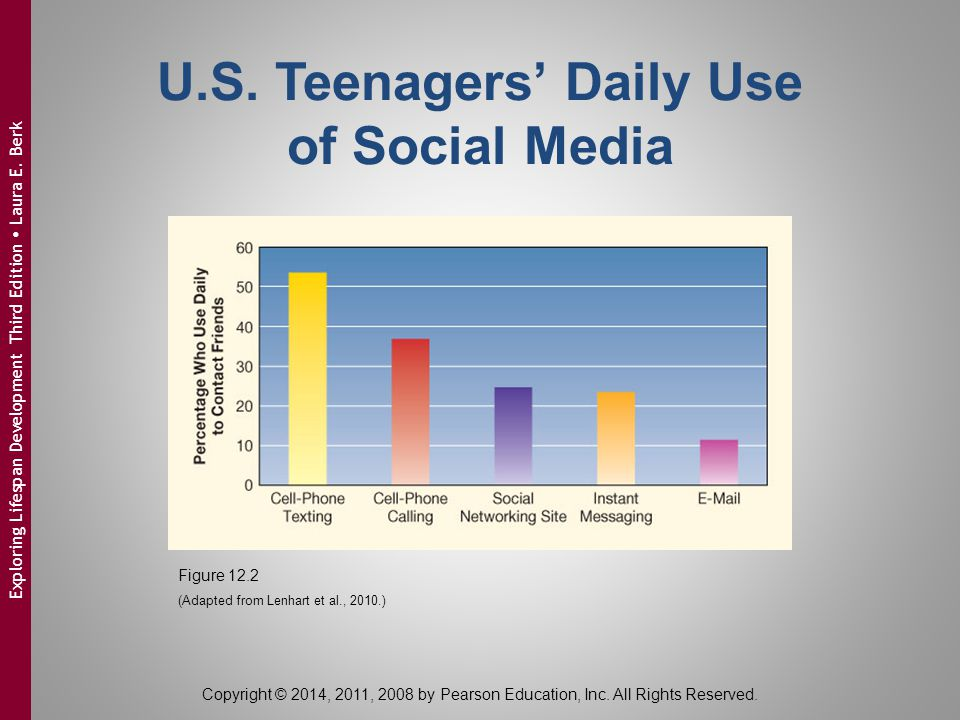 U.S. Teenagers' Daily Use of Social Media Figure 12.2 (Adapted from Lenhart et al., 2010.) Copyright © 2014, 2011, 2008 by Pearson Education, Inc. All