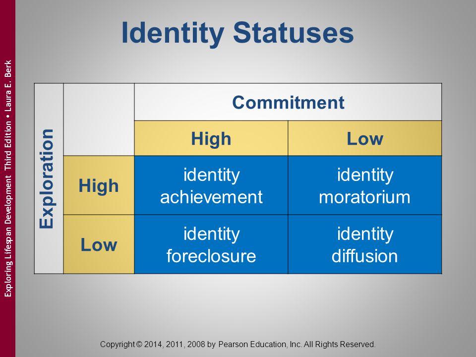 Identity Statuses Exploration Commitment HighLow High identity achievement identity moratorium Low identity foreclosure identity diffusion Copyright ©