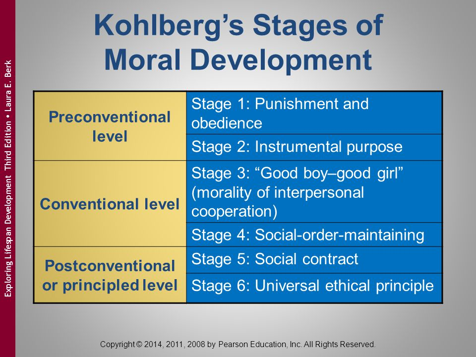 Kohlberg's Stages of Moral Development Preconventional level Stage 1: Punishment and obedience Stage 2: Instrumental purpose Conventional level Stage