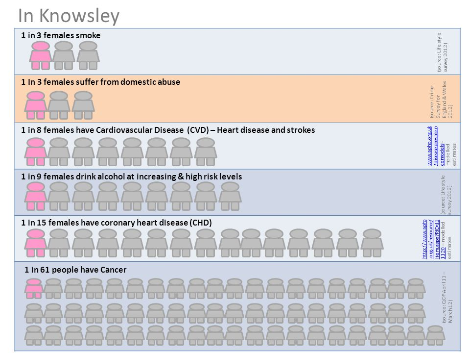 In Knowsley 1 in 3 females smoke 1 In 3 females suffer from domestic abuse 1 in 8 females have Cardiovascular Disease (CVD) – Heart disease and strokes 1 in 9 females drink alcohol at increasing & high risk levels 1 in 15 females have coronary heart disease (CHD) (source: Life style survey 2012) www.apho.org.uk /diseaseprevalen cemodels www.apho.org.uk /diseaseprevalen cemodels - modelled estimates http://www.apho.org.uk/resource/ item.aspx RID=11 1120 http://www.apho.org.uk/resource/ item.aspx RID=11 1120 – modelled estimates (source: Crime Survey for England & Wales 2012) (source: QOF April 11 – March 12) 1 in 61 people have Cancer
