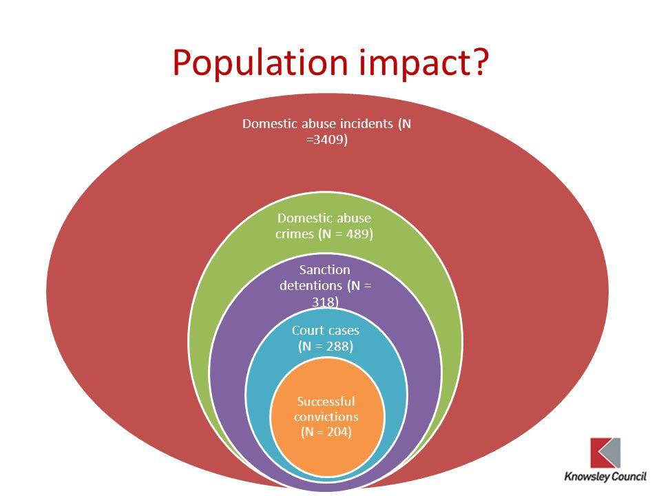 Population impact.