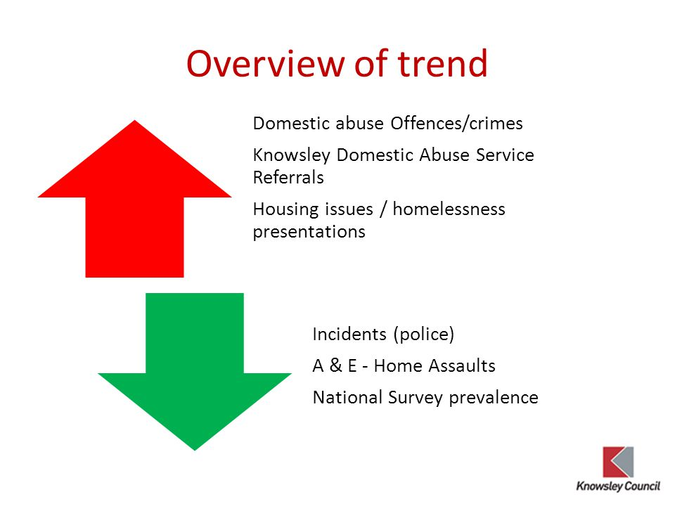Overview of trend Domestic abuse Offences/crimes Knowsley Domestic Abuse Service Referrals Housing issues / homelessness presentations Incidents (police) A & E - Home Assaults National Survey prevalence