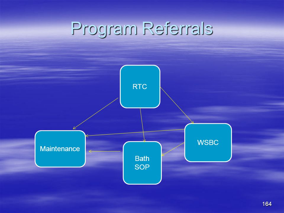 Program Referrals RTC WSBC Bath SOP Maintenance 164