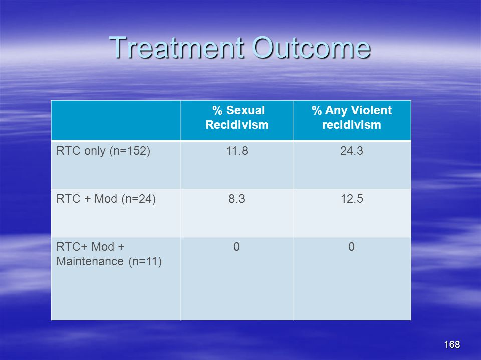 Treatment Outcome % Sexual Recidivism % Any Violent recidivism RTC only (n=152)11.824.3 RTC + Mod (n=24)8.312.5 RTC+ Mod + Maintenance (n=11) 00 168