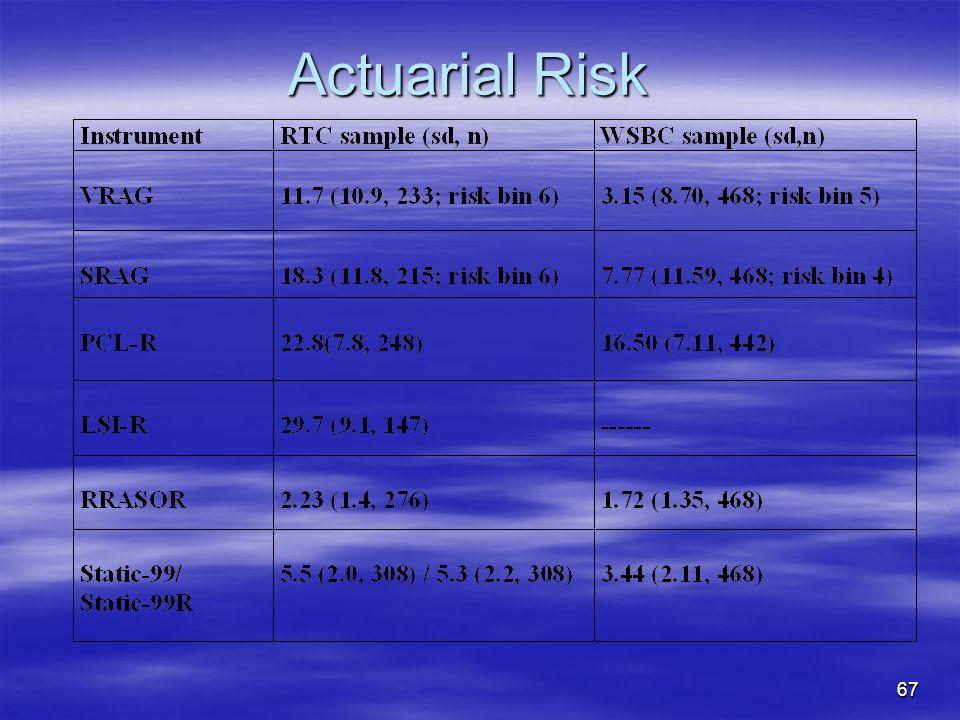 Actuarial Risk 67