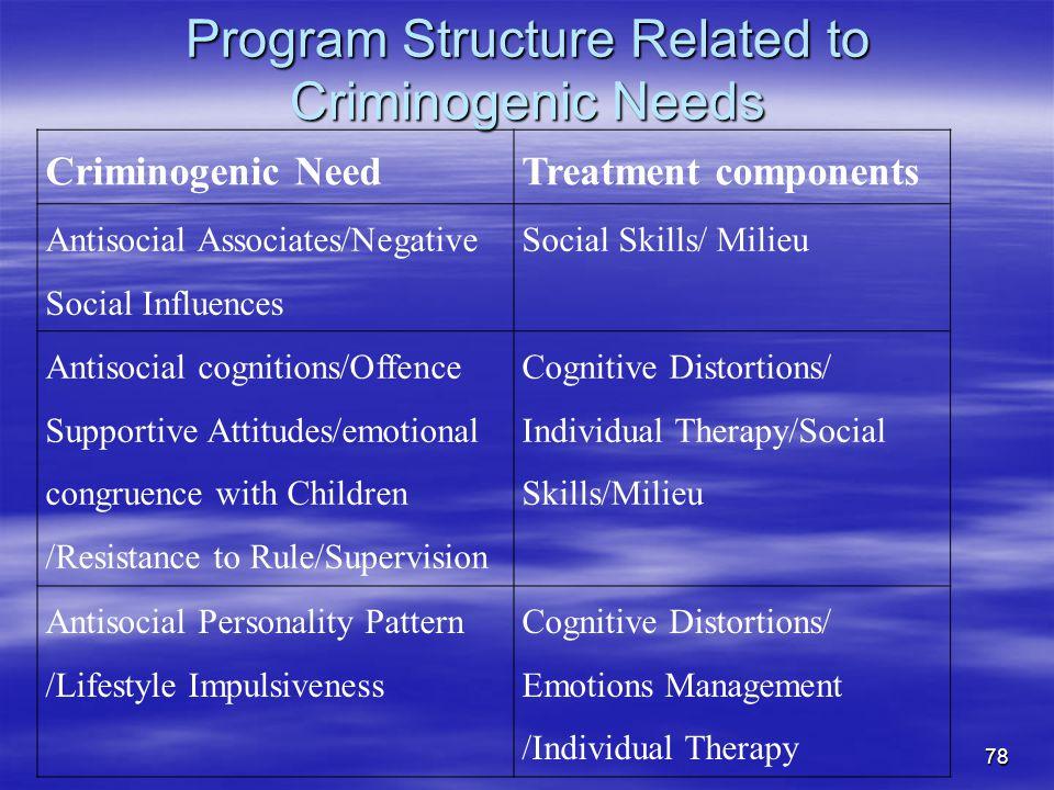 Program Structure Related to Criminogenic Needs Criminogenic NeedTreatment components Antisocial Associates/Negative Social Influences Social Skills/