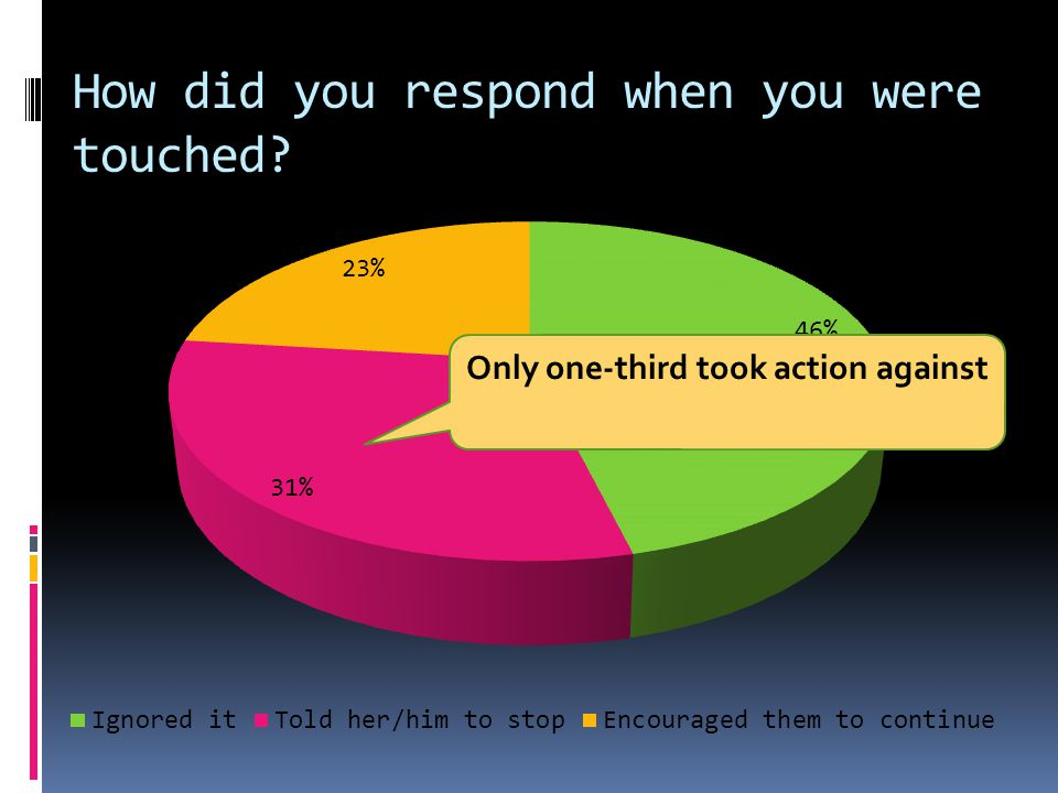 How did you respond when you were touched Only one-third took action against
