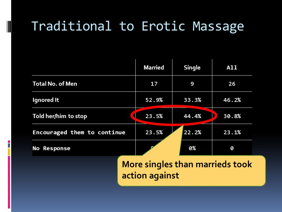 Traditional to Erotic Massage MarriedSingle All Total No.