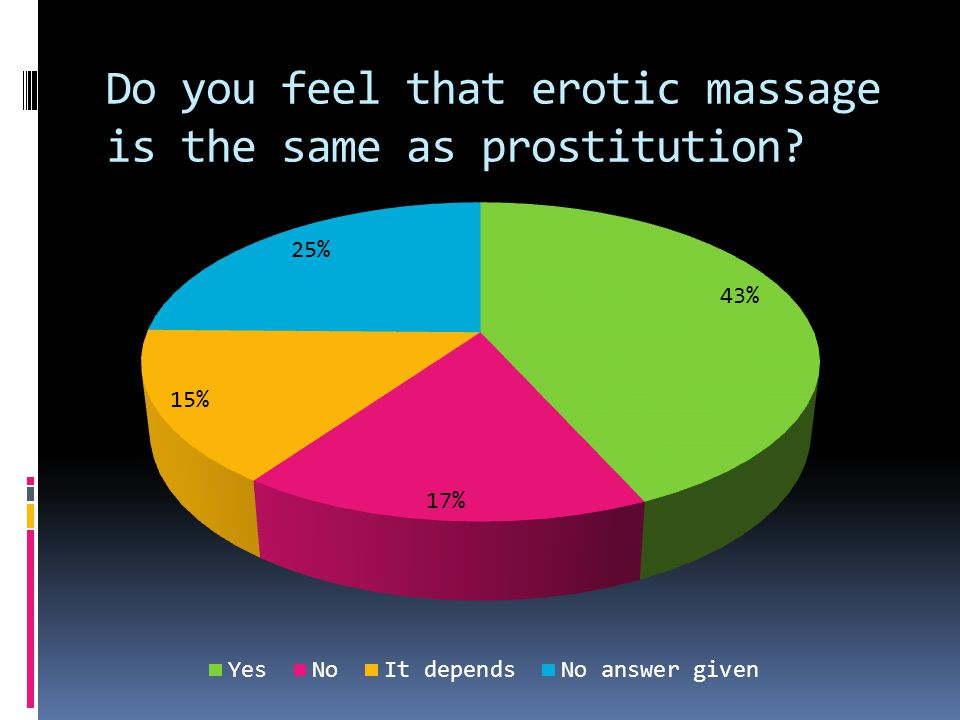 Do you feel that erotic massage is the same as prostitution?