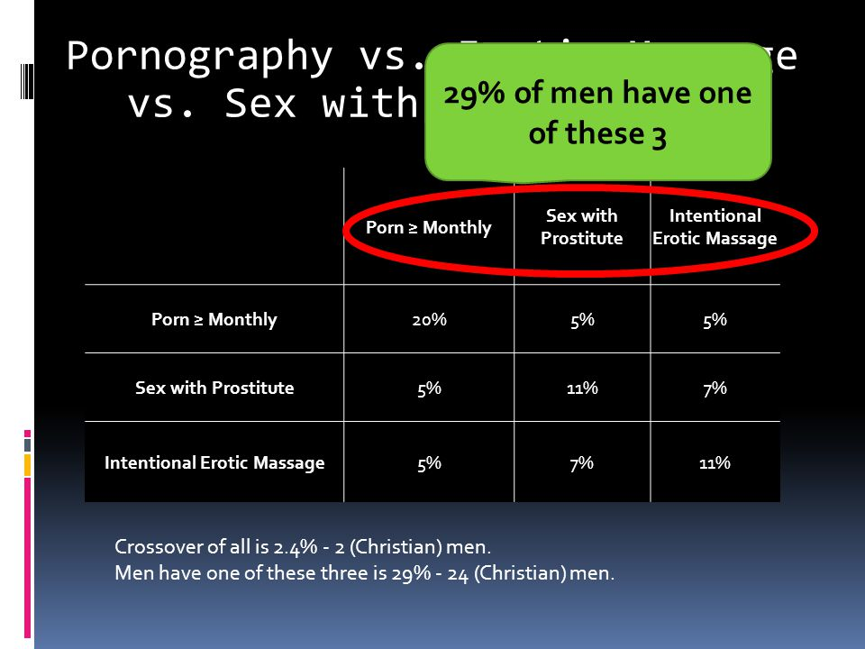 Porn ≥ Monthly Sex with Prostitute Intentional Erotic Massage Porn ≥ Monthly20%5% Sex with Prostitute5%11%7% Intentional Erotic Massage5%7%11% Crossov