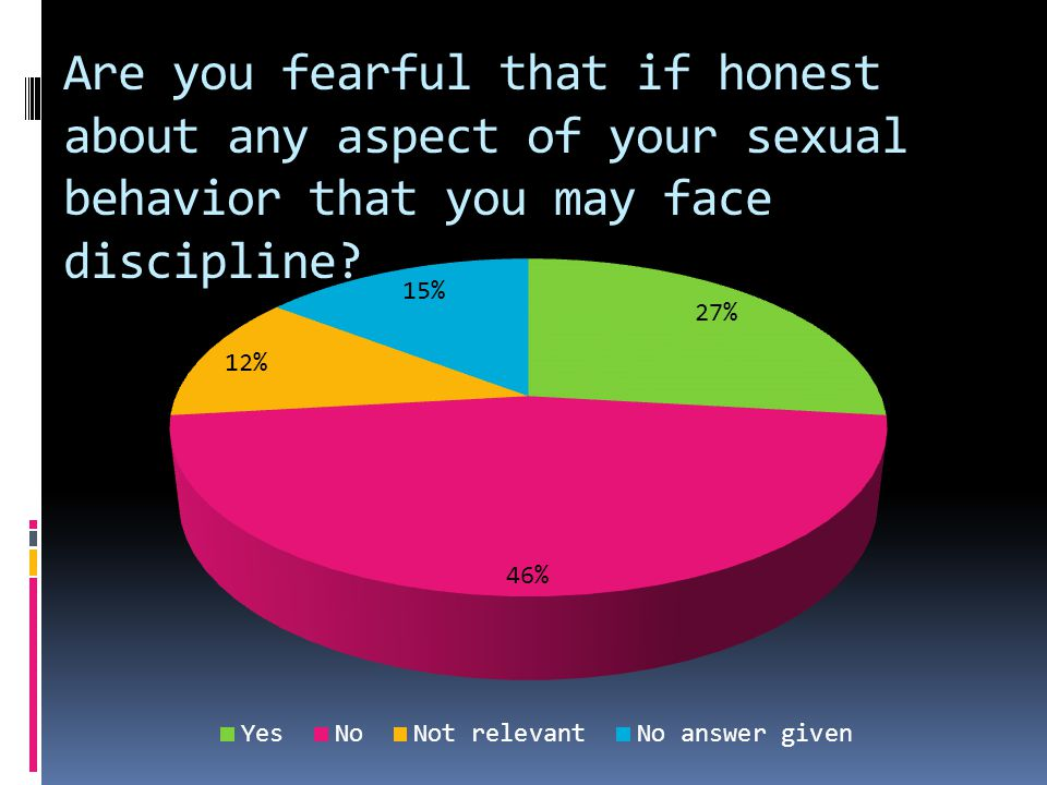 Are you fearful that if honest about any aspect of your sexual behavior that you may face discipline?