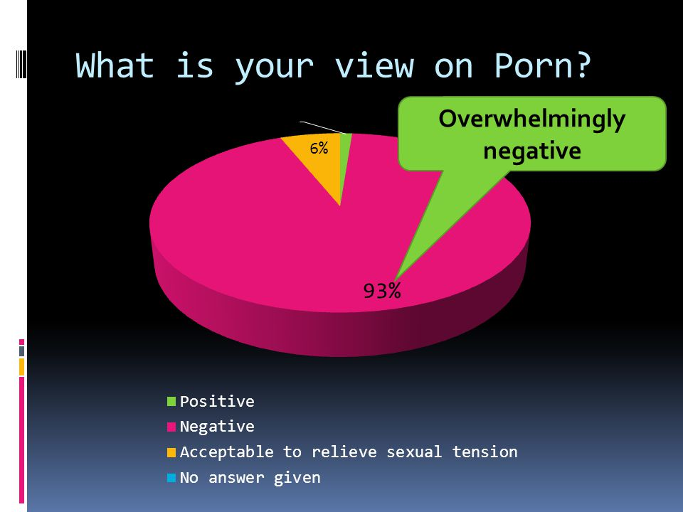 What is your view on Porn Overwhelmingly negative