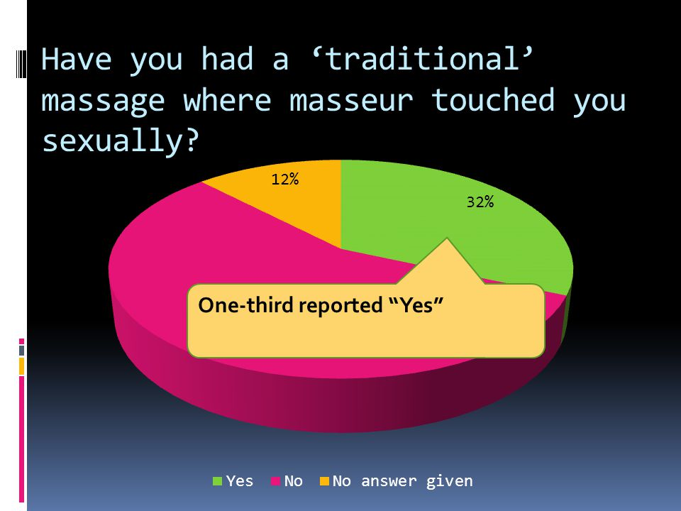 Have you had a 'traditional' massage where masseur touched you sexually One-third reported Yes