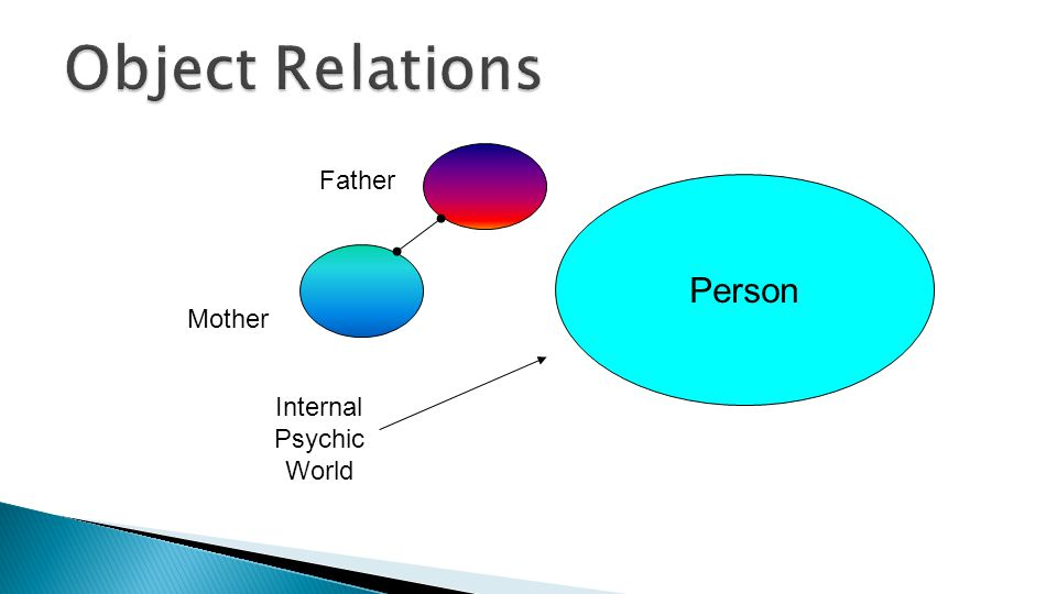 Person Internal Psychic World Mother Father