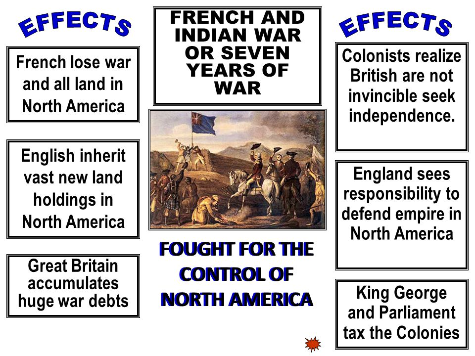 French lose war and all land in North America English inherit vast new land holdings in North America Colonists realize British are not invincible seek independence.