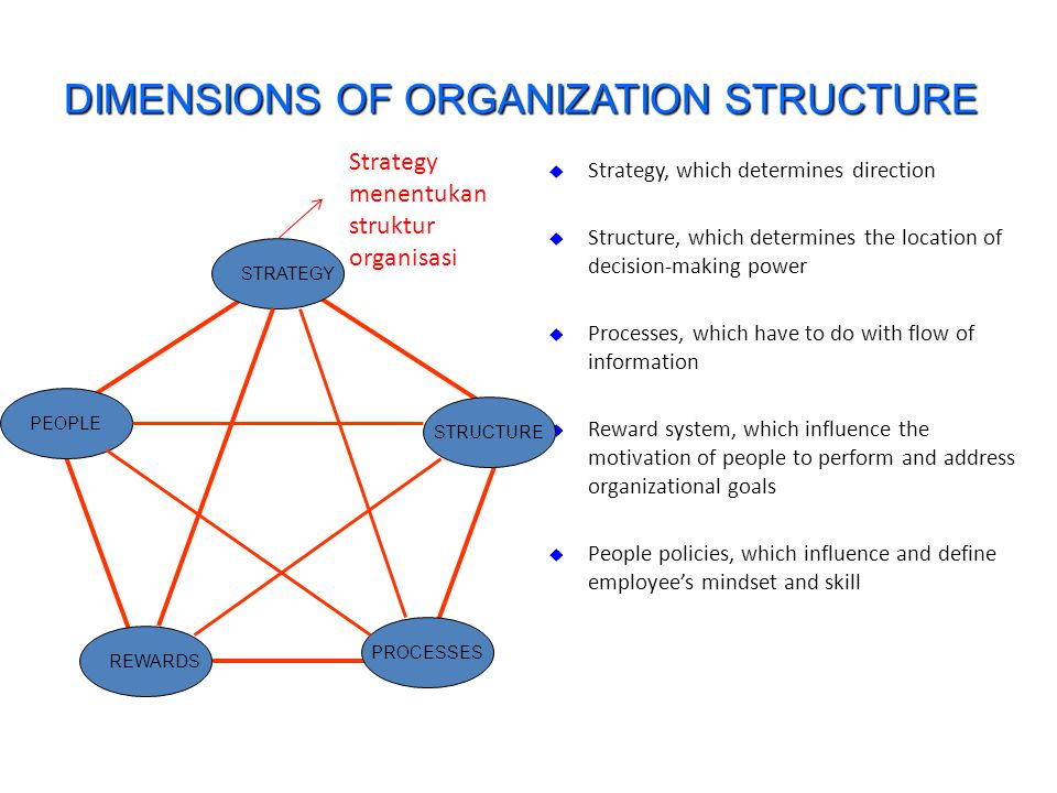 STRATEGY DIMENSIONS OF ORGANIZATION STRUCTURE  Strategy, which determines direction  Structure, which determines the location of decision-making pow