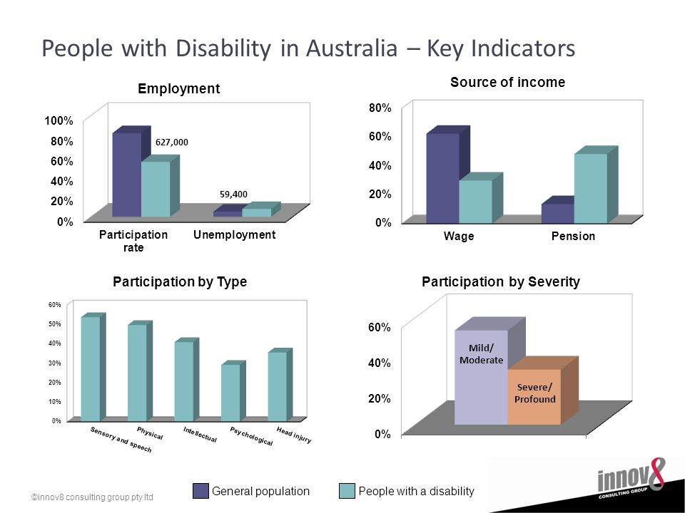 ©innov8 consulting group pty ltd People with Disability in Australia – Key Indicators General populationPeople with a disability