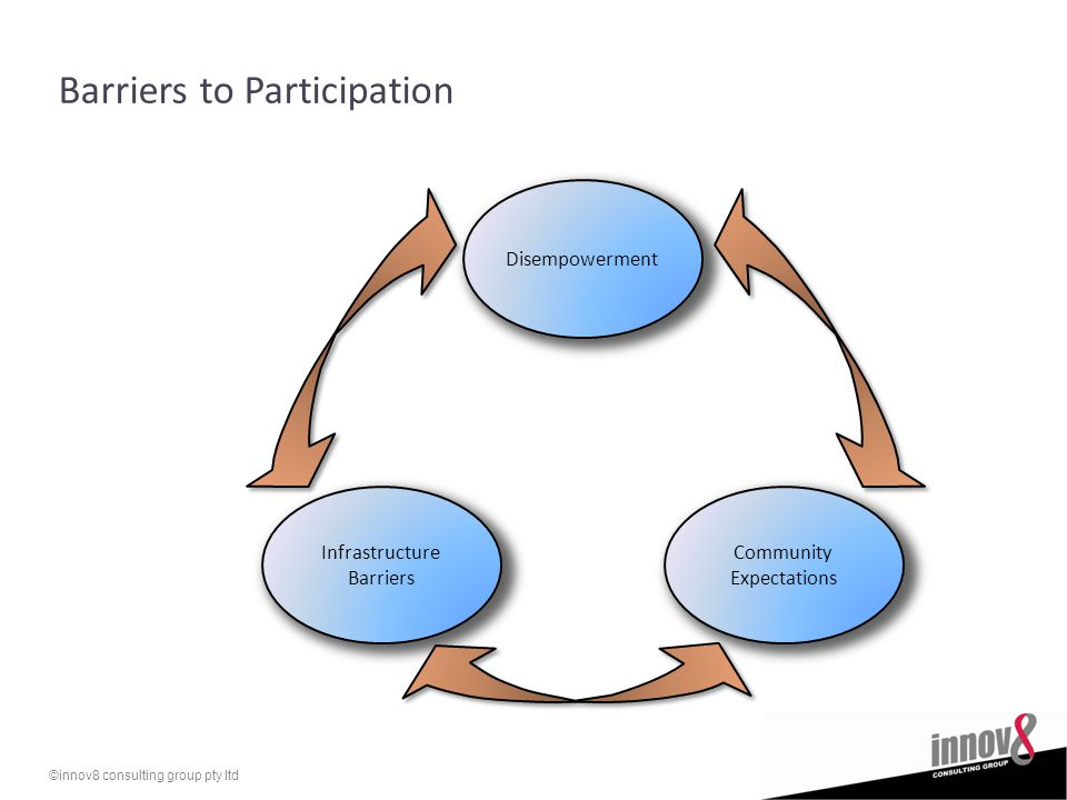 ©innov8 consulting group pty ltd Barriers to Participation Disempowerment Community Expectations Infrastructure Barriers