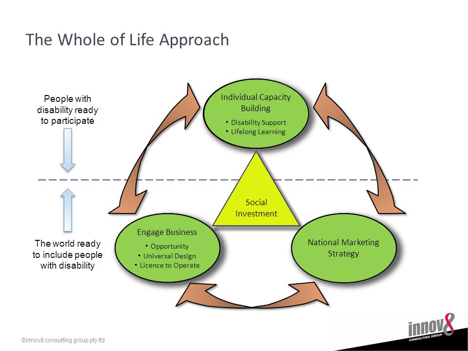 ©innov8 consulting group pty ltd Disempowerment Community Expectations Infrastructure Barriers Social Investment The Whole of Life Approach Inclusive