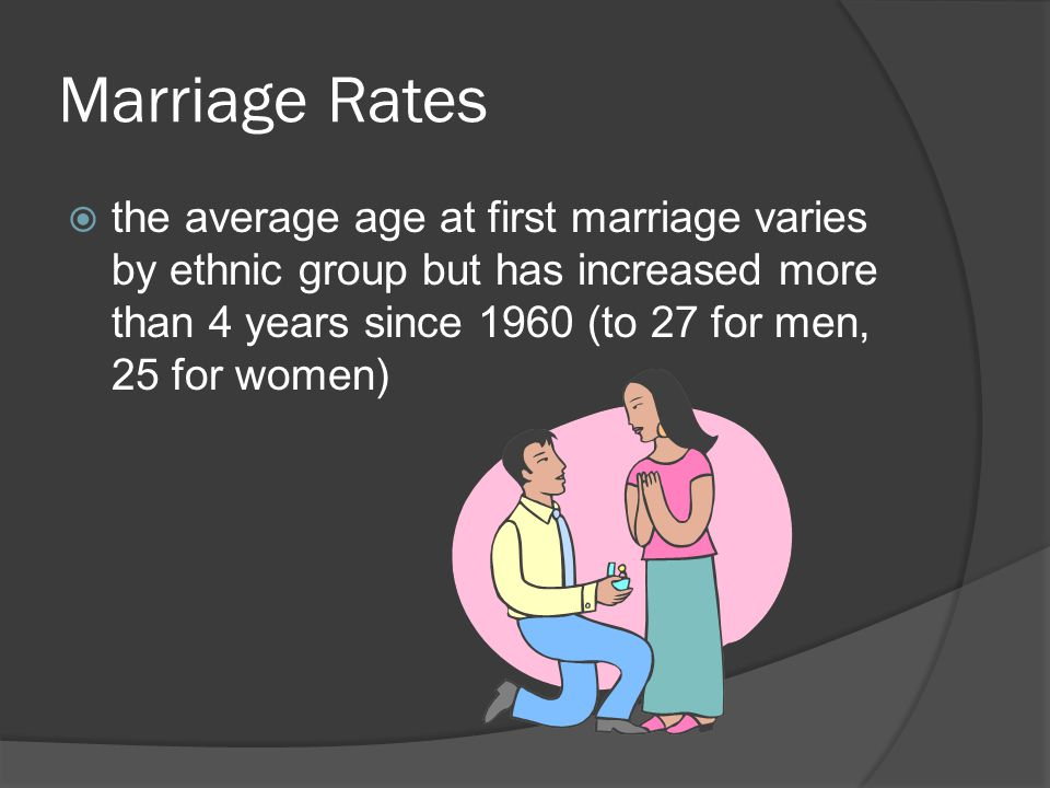 Marriage Rates  the average age at first marriage varies by ethnic group but has increased more than 4 years since 1960 (to 27 for men, 25 for women)